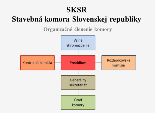 SKSR_organizacia_komory_01