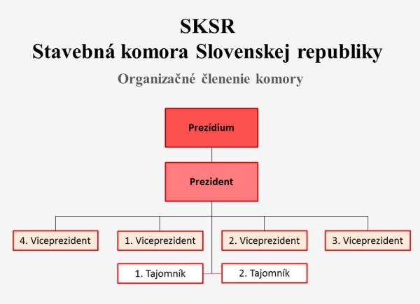 SKSR_organizacia_komory_03